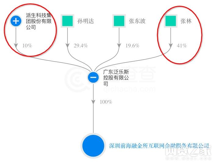 团贷网退出融金所 创始人唐军这样回应