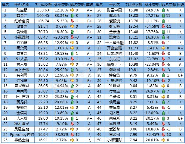 2017年7月P2P网贷成提交额排行榜