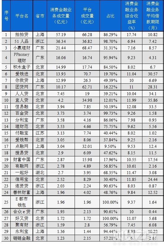 2017年7月P2P网贷平台消费金融排行榜