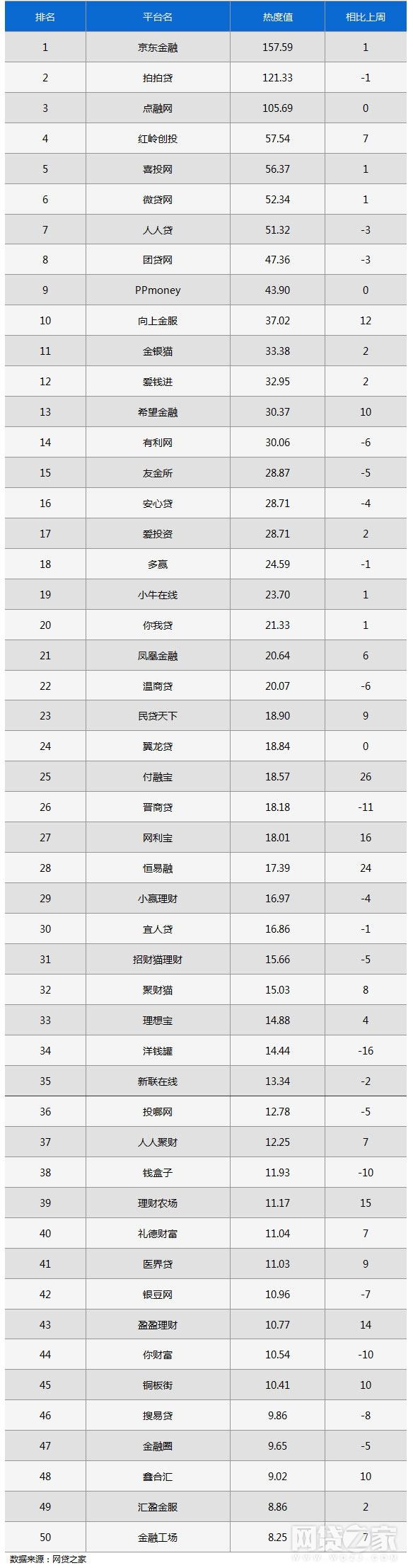 P2P微信公众号巅峰榜