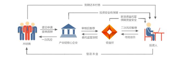 链金所平台构架