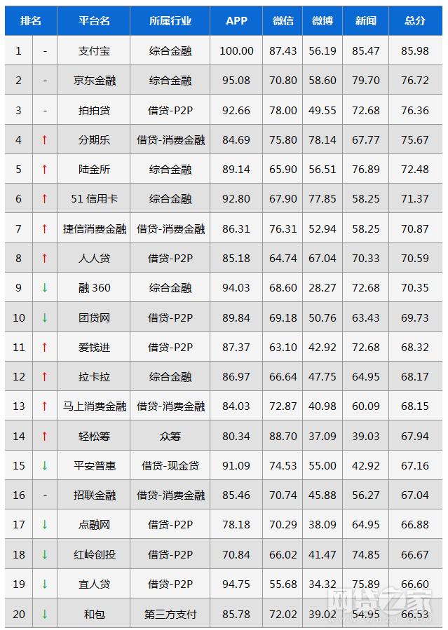 2017年9月互金平台移动影响力百强榜(附名单)