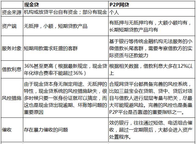 P2P网贷知识