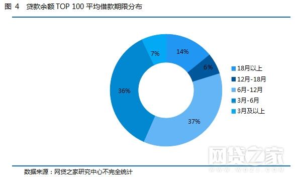 2017年P2P平台贷款余额、成交量TOP100(名单)