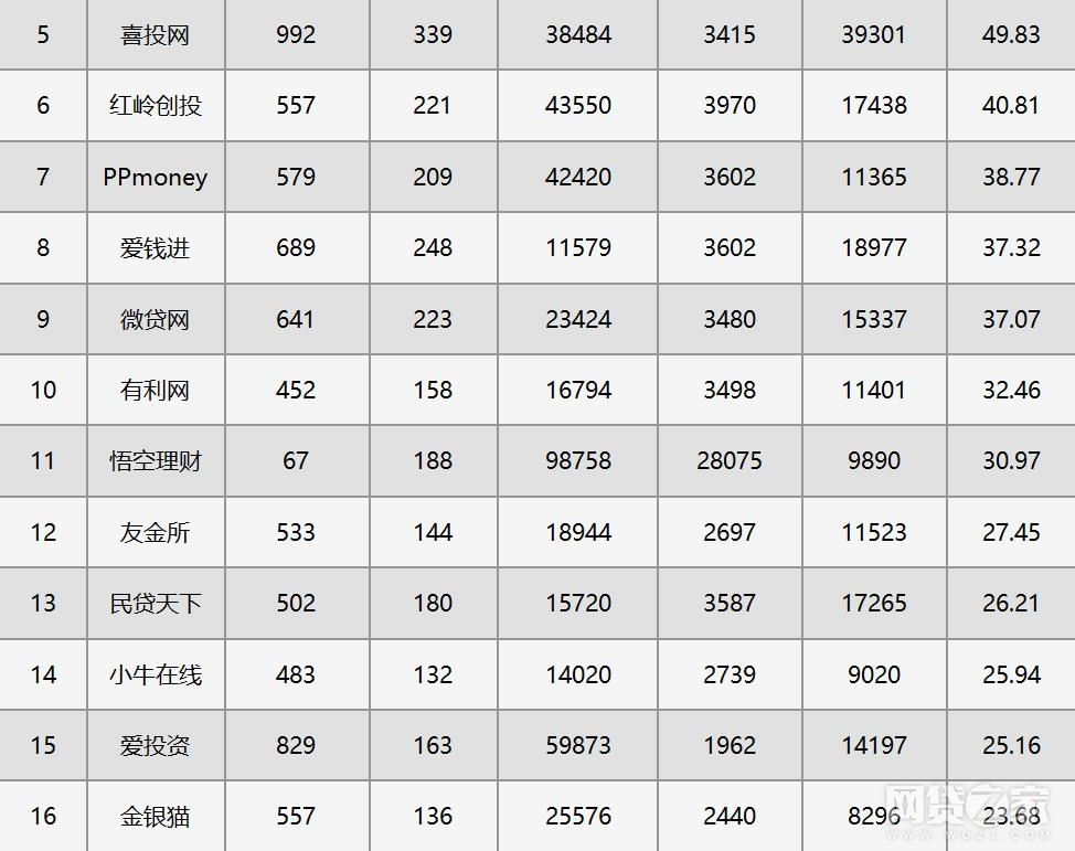 2017年P2P网贷平台微信公众号传播指数TOP50