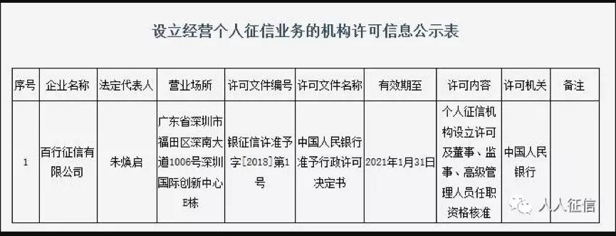 百行征信宣布正式挂牌成立