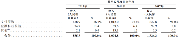 第三方支付公司汇付天下6月初赴港IPO 募资总额超20亿