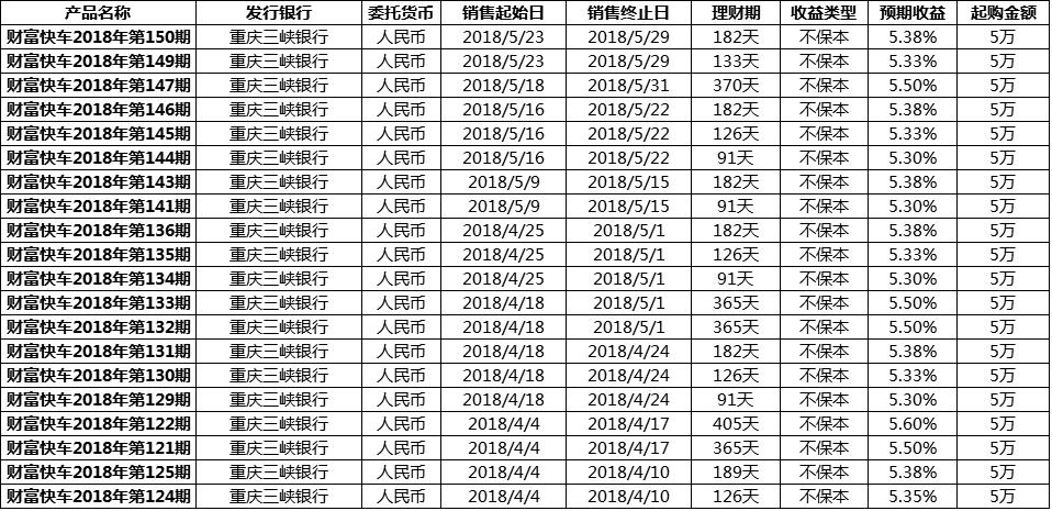 重庆三峡银行理财产品一览表