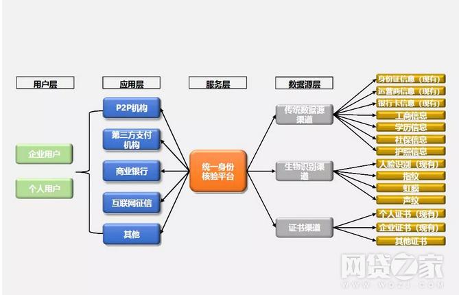 中国互金协会互联网金融统一身份核验平台试行