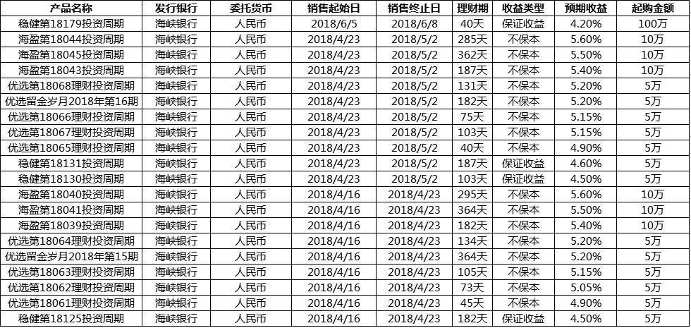 2018海峡银行理财产品一览表