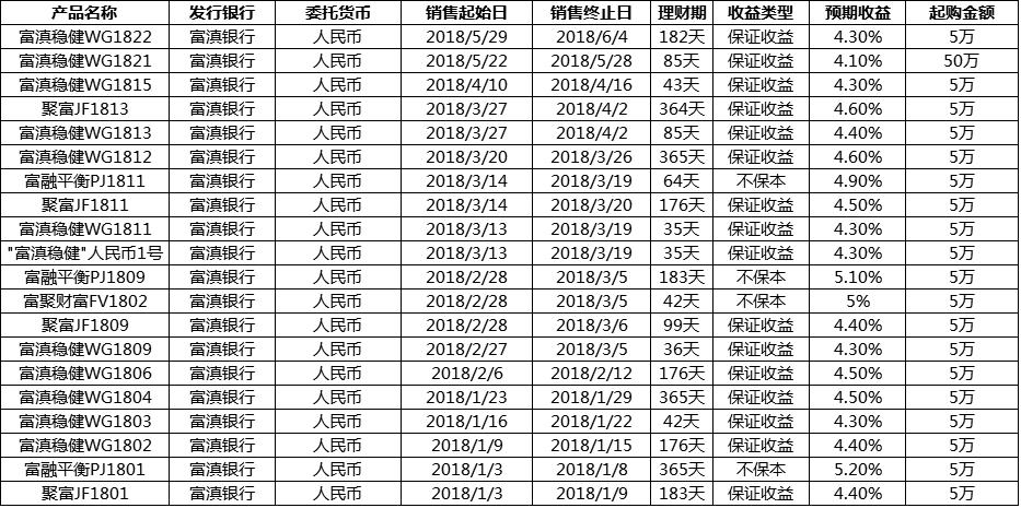 2018富滇银行理财产品最新一览