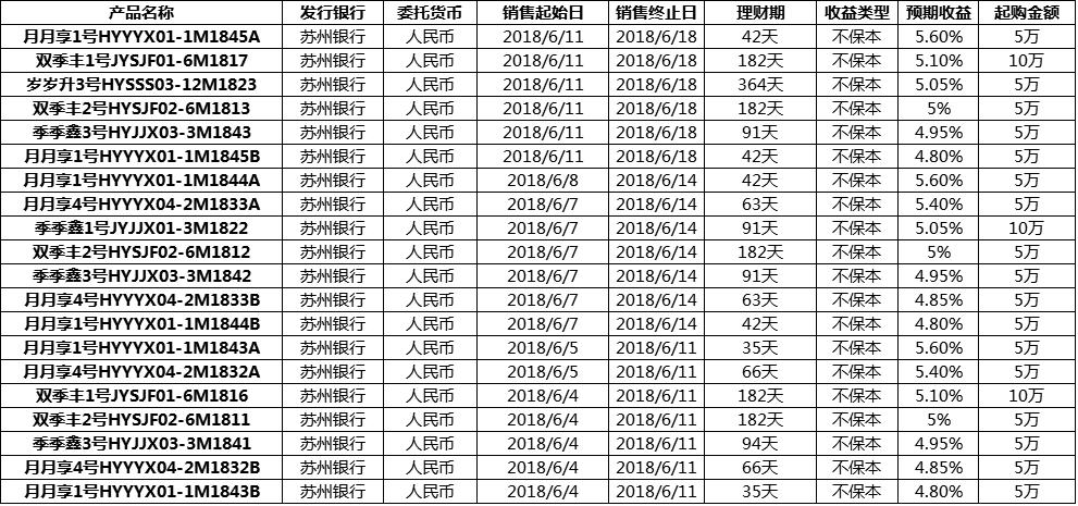 苏州银行理财产品在售一览表