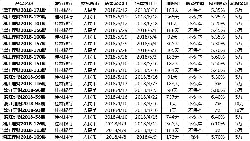 桂林银行理财产品最新有哪些
