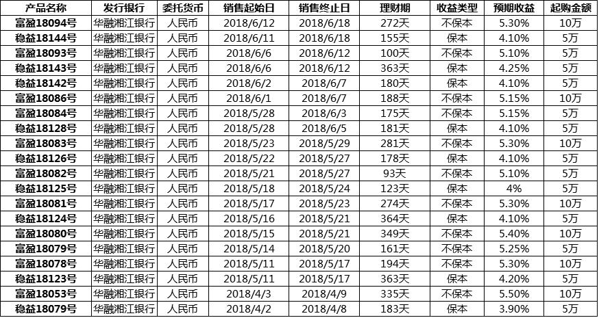 2018华融湘江银行理财产品有哪些