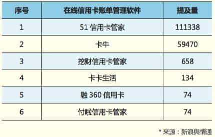 2018年信用卡行业报告:平均2人一张信用卡 广东用户最多