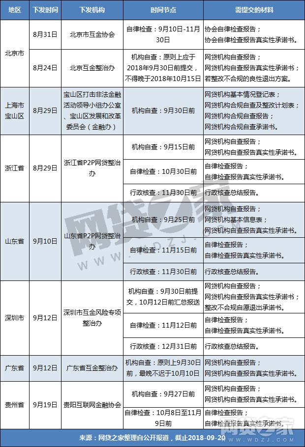 P2P递交材料倒计时 曝北上广等七地平台自查时间表